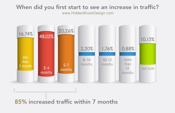 Increase in Website Traffic