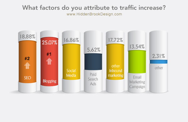 What factors do you attribute to traffic increase