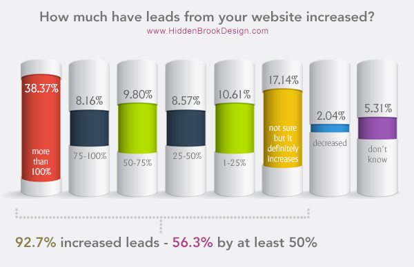 How much have leads from your website increased