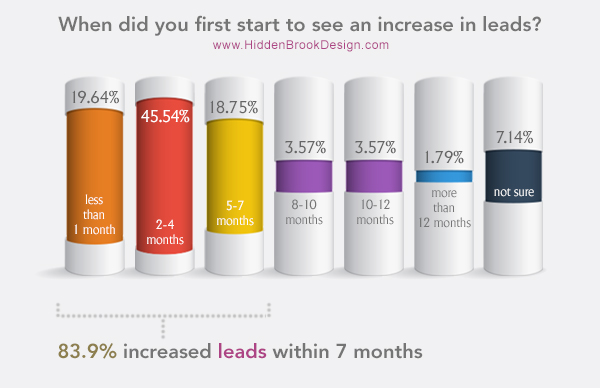 Increase in website leads