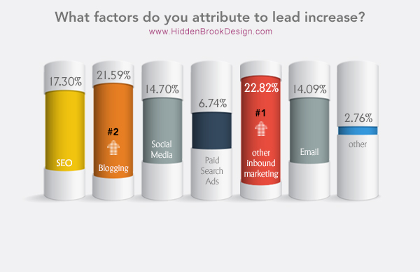 What leads to your increase in website traffic?
