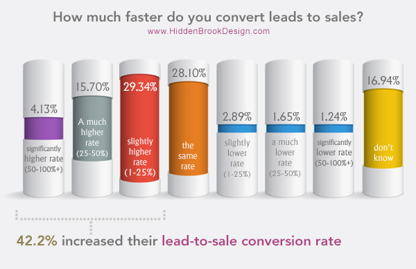 How much faster do you convert leads to sales?