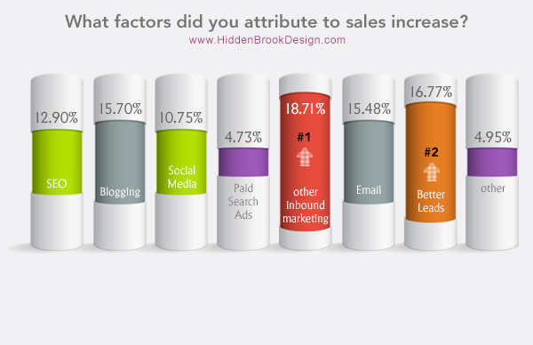 What factors did you attribute to sales increase?