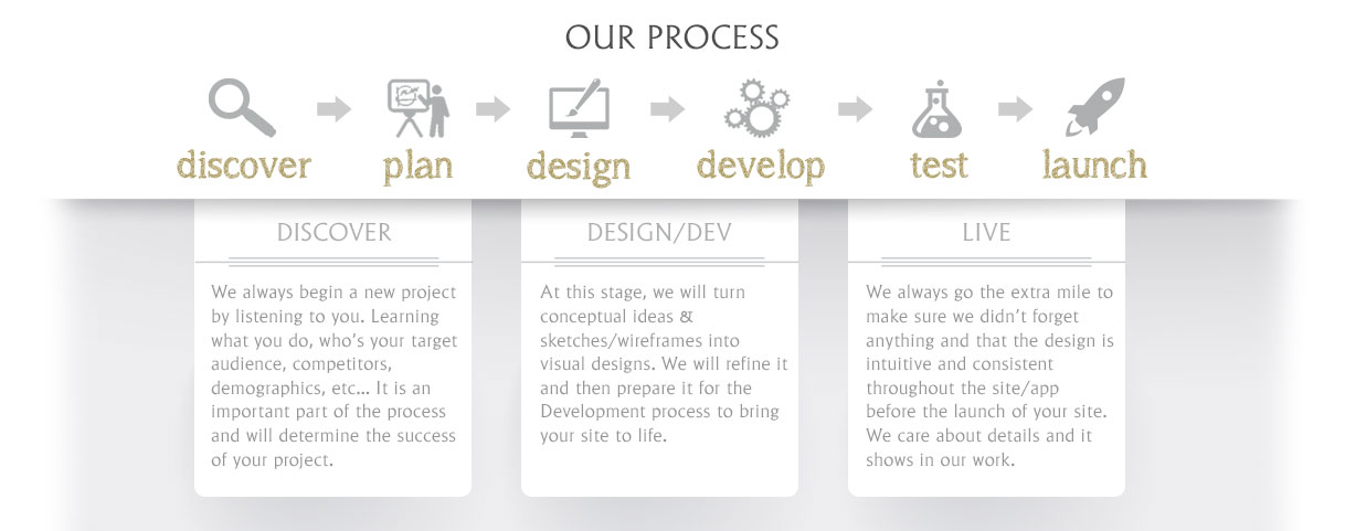 Our Web Design Process Flow