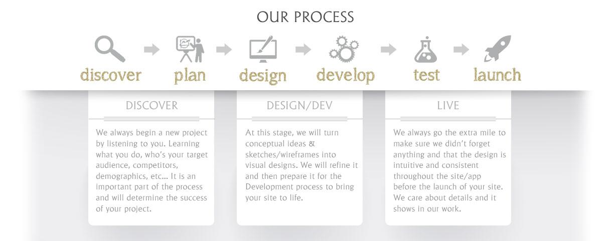 Our Web Design Process Flow